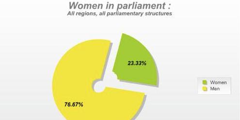 Weltweit sind 23 Prozent der Parlamentsmitglieder Frauen.
