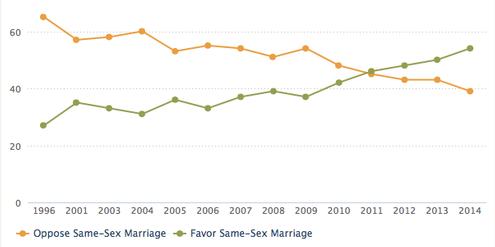 In den USA befürwortet heute eine Mehrheit die gleichgeschlechtliche Ehe.
