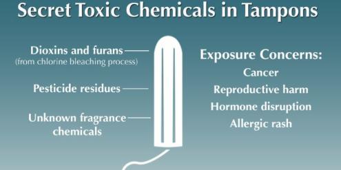 Tampons können gefährliche Giftstoffe wie Dioxine, Furane und Pestizide enthalten