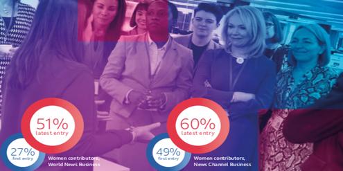 Mehr Frauenstimmen: BBC-Redaktionen erhöhten die Frauenanteile in ihren Beiträgen massiv.