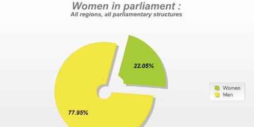 Weltweit sind 22 Prozent der Parlamentsmitglieder Frauen.