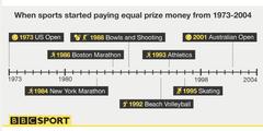 Immer mehr Veranstalter zahlen Frauen gleich viel Preisgeld wie Männern.