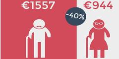 Frauen erhalten 40 Prozent tiefere Renten (Ausschnitt aus Werbung für Equal Pension Day 2016).