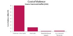 Kosten der Gewalt in Billionen Dollar: Häusliche Gewalt ist mit Abstand am teuersten.