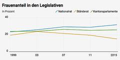 Der Frauenanteil in den kantonalen Parlamenten (grün) stagniert seit fast zwanzig Jahren.
